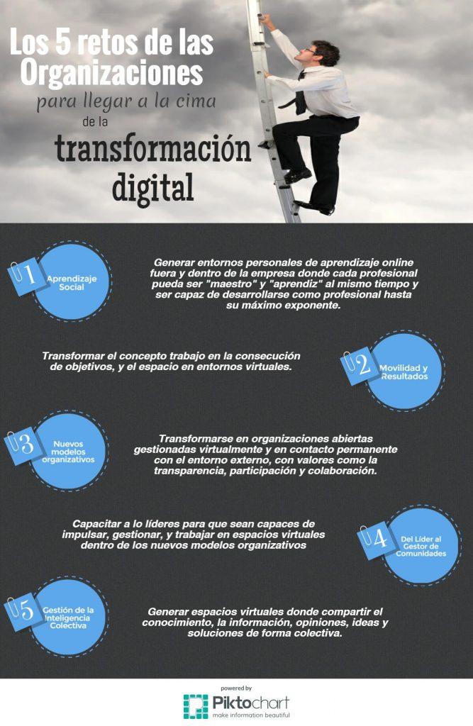 los-5-retos-de-las-organizaciones-en-la-era-digital (1)